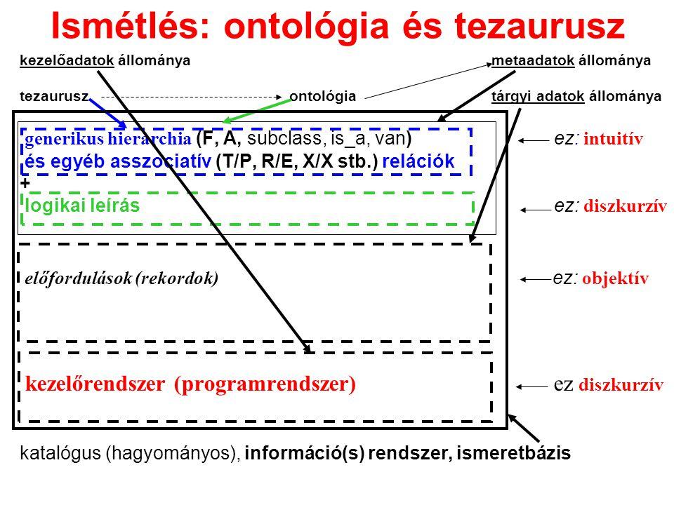 Ismétlés: ontológia és tezaurusz kezelőadatok állományametaadatok állománya tezauruszontológiatárgyi adatok állománya generikus hierarchia (F, A, subc