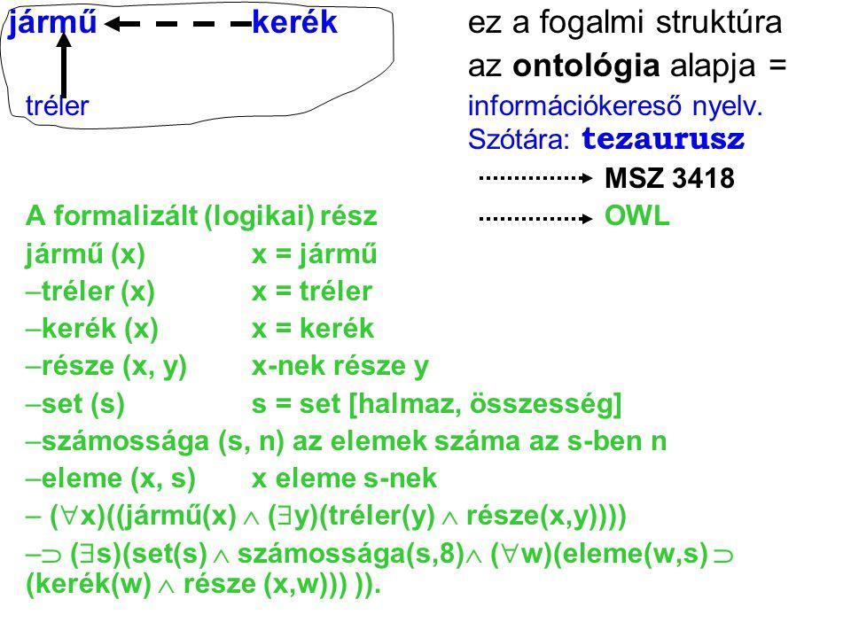 járműkerékez a fogalmi struktúra az ontológia alapja = trélerinformációkereső nyelv. Szótára: tezaurusz MSZ 3418 A formalizált (logikai) részOWL jármű