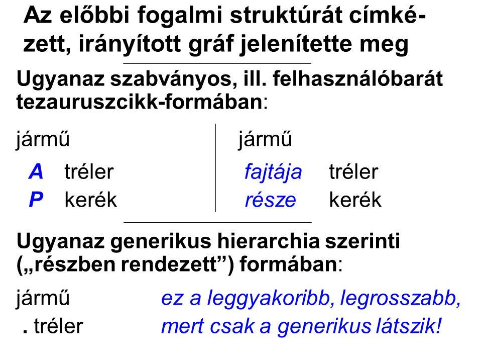Sowa nyomán: A (konkrét) ontológia tezaurusz a tárgyak ama típusainak kata-lógusa (sic!), olyan fogalmak strukturált rendszere, melyekről felteszik, hogy az adott T érdeklődési körben olyasvalakinek a nézőpontjából léteznek, aki L nyelvet használ a T tárgykörre vonatkozó gondolatainak megfogalmazására.