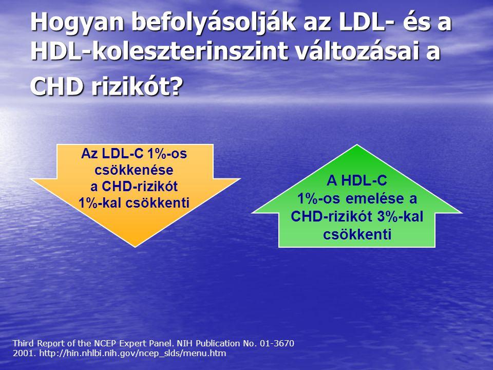Hogyan befolyásolják az LDL- és a HDL-koleszterinszint változásai a CHD rizikót? Third Report of the NCEP Expert Panel. NIH Publication No. 01-3670 20