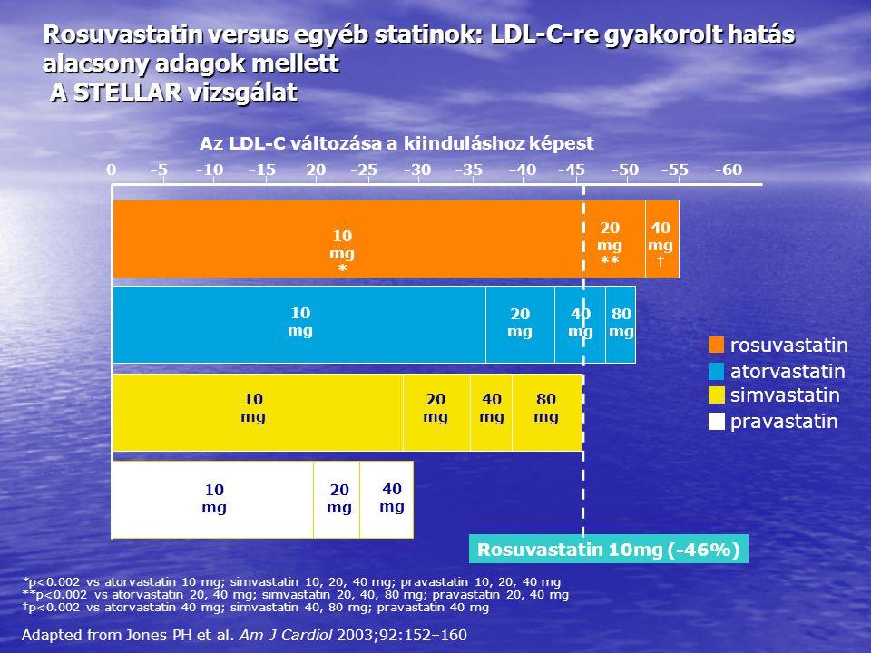 Az LDL-C változása a kiinduláshoz képest 0-1020-30-40-50-60 10 mg * -5-15-25-35-45-55 20 mg ** 40 mg † 10 mg 20 mg 80 mg 10 mg 20 mg 40 mg 80 mg 10 mg