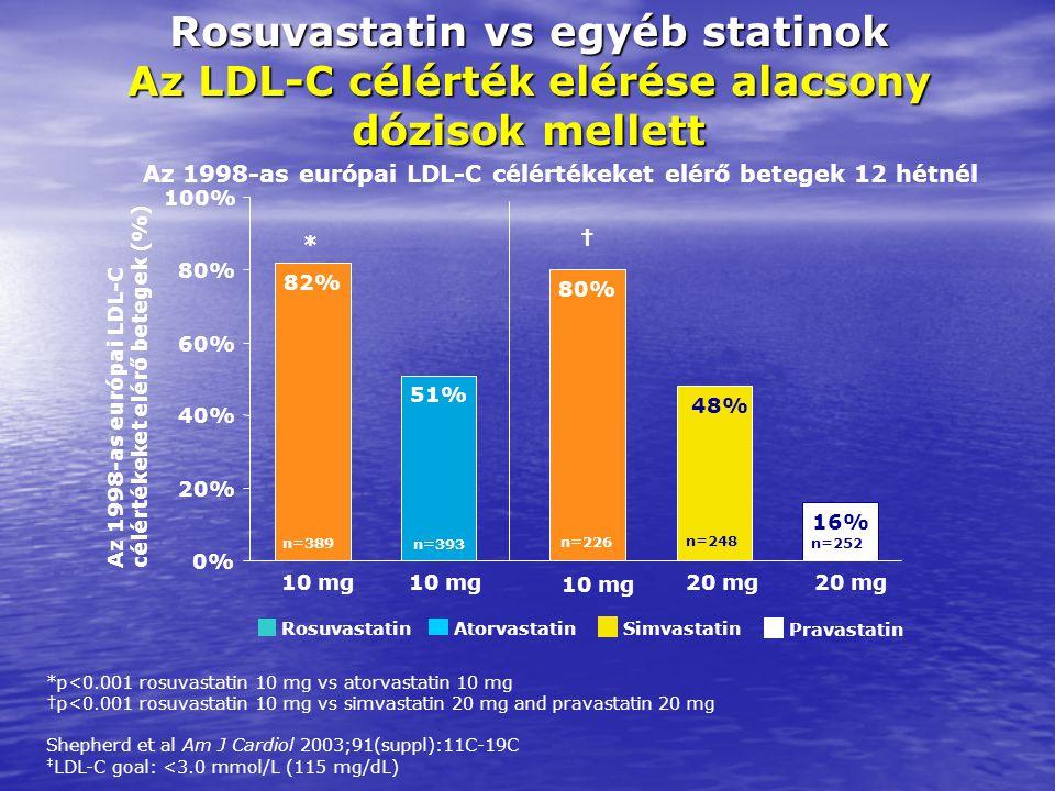 82% 51% 0% 20% 40% 60% 80% 100% Az 1998-as európai LDL-C célértékeket elérő betegek (%) *p<0.001 rosuvastatin 10 mg vs atorvastatin 10 mg †p<0.001 ros