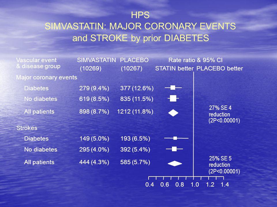 Lancet 2003;362:745 Először a világon: — Diabéteszesek halálozása csökken.