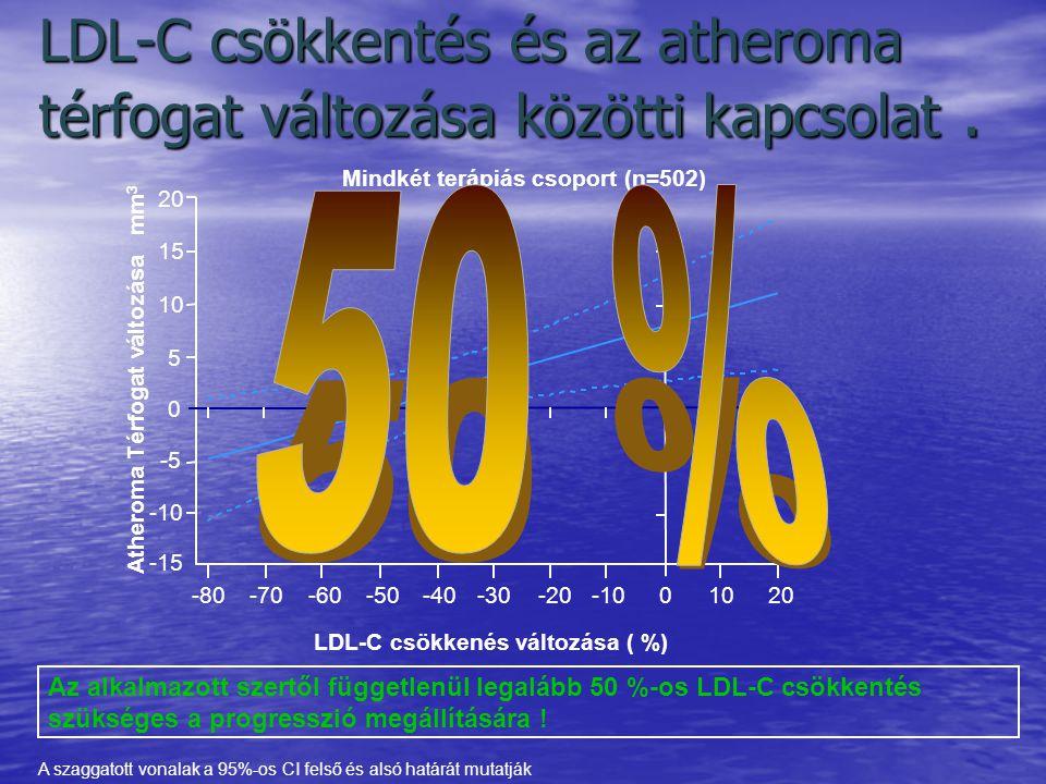 LDL-C csökkentés és az atheroma térfogat változása közötti kapcsolat. LDL-C csökkenés változása ( %) 20 15 10 5 0 -5 -10 -15 Atheroma Térfogat változá