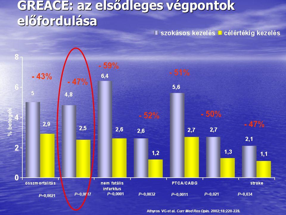 GREACE: az elsődleges végpontok előfordulása P=0,0021 P=0,0017 P=0,0011 P=0,034 Αthyros VG et al. Curr Med Res Opin. 2002;18:220-228. % betegek P=0,00