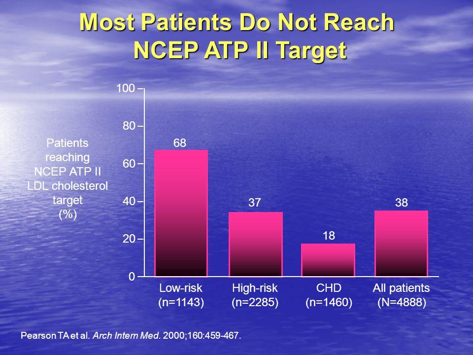 A betegek egy része dózisemelés után sem éri el az LDL-C célértéket ACCESS Study 54 hét után, n=2543 CHD betegek Ballantyne CM et al.