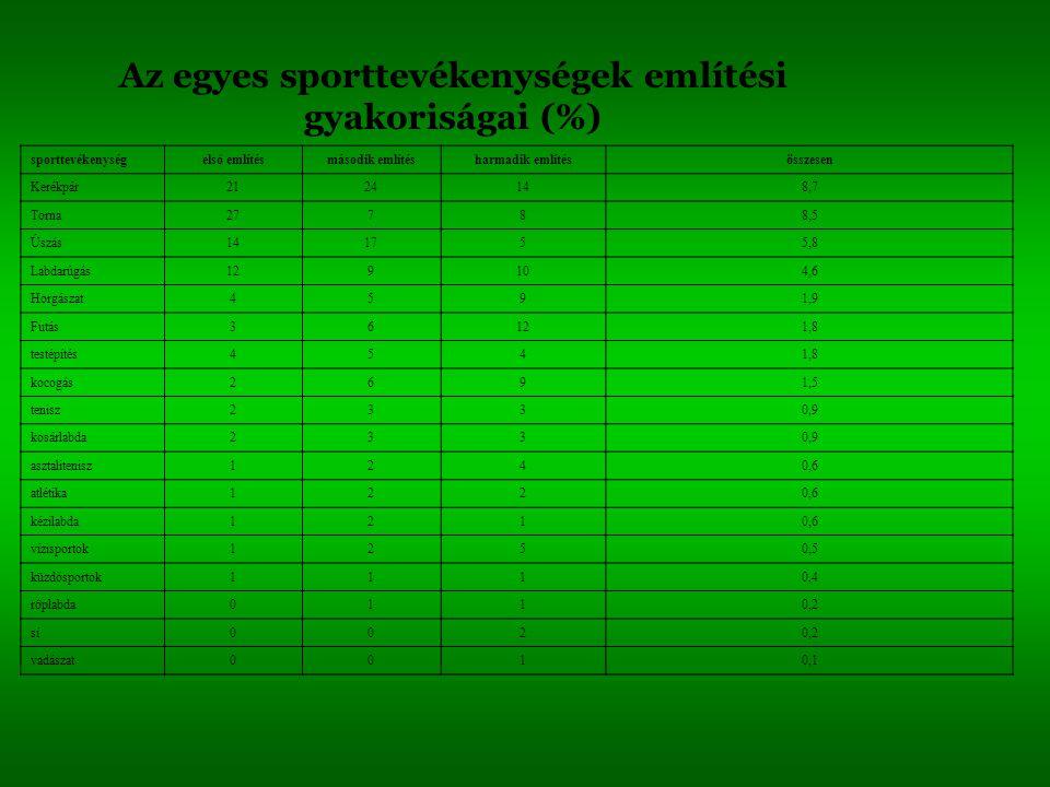 Az egyes sporttevékenységek említési gyakoriságai (%) sporttevékenységelső említésmásodik említésharmadik említésösszesen Kerékpár2124148,7 Torna27788
