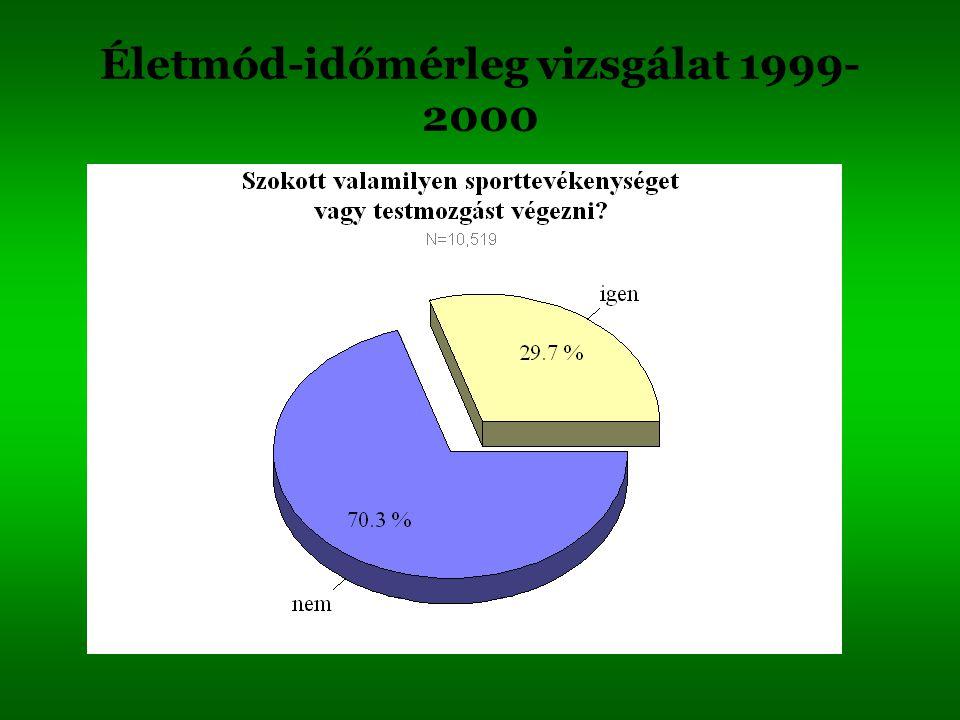 Életmód-időmérleg vizsgálat 1999- 2000