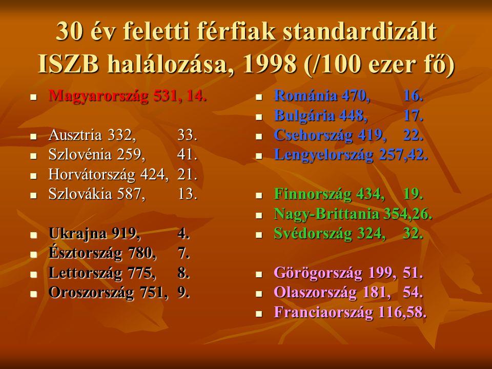 Célértékek diabetesben Célérték HbA1c (DCCT szerint standardizálva) HBA1c (%)<6,1 Vénás plazmaglükóz éhomi/praeprandialis (mmol/l) <6,0 Önellenőrzéses éhomi/praeprandialis vércukorérték (mmol/l) 4,0-5,0 postprandialis (mmol/l) 4,0-7,5 VérnyomásHgmm<130/80 Összkoleszterin(mmol/l)<4,5 LDL-koleszterin(mmol/l)<2,5