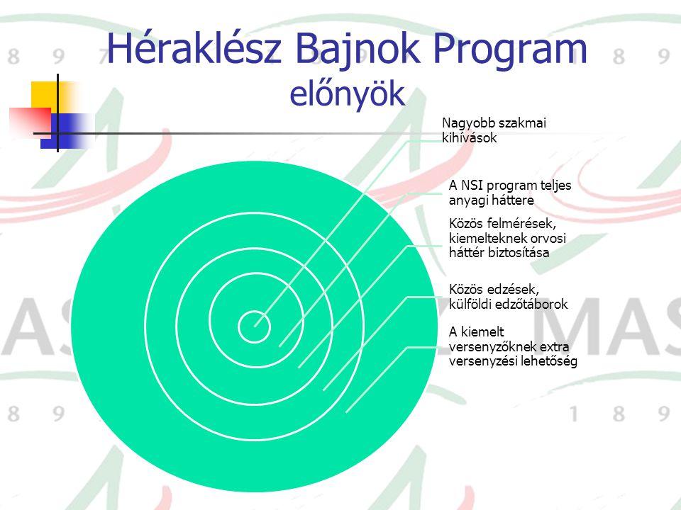 Héraklész Bajnok Program előnyök Nagyobb szakmai kihívások A NSI program teljes anyagi háttere Közös felmérések, kiemelteknek orvosi háttér biztosítás