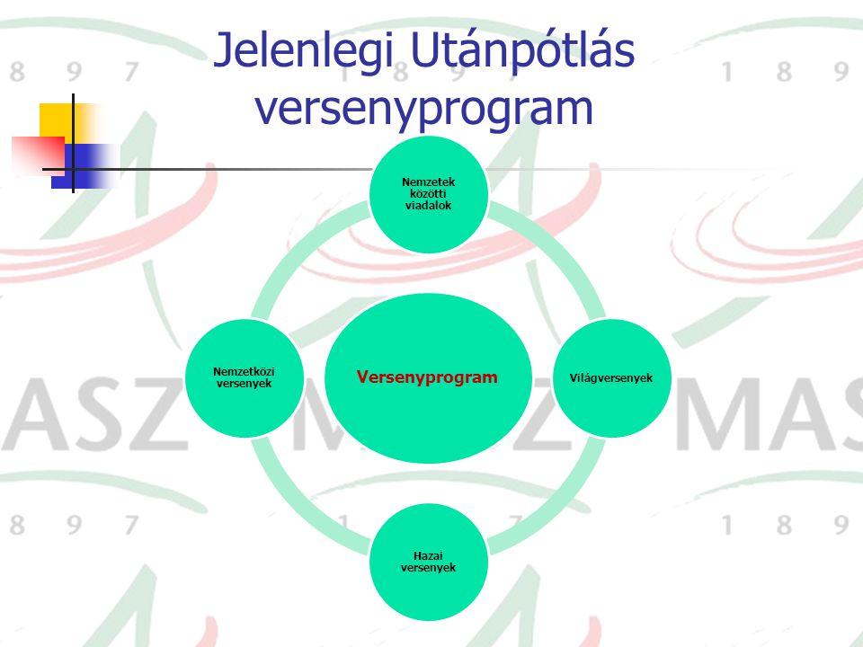 Jelenlegi Utánpótlás versenyprogram Versenyprogram Nemzetek közötti viadalok Világversenyek Hazai versenyek Nemzetközi versenyek