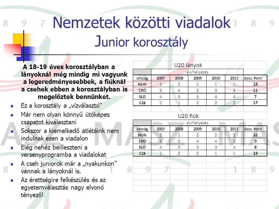 Nemzetek közötti viadalok J unior korosztály A 18-19 éves korosztályban a lányoknál még mindig mi vagyunk a legeredményesebbek, a fiúknál a csehek ebb