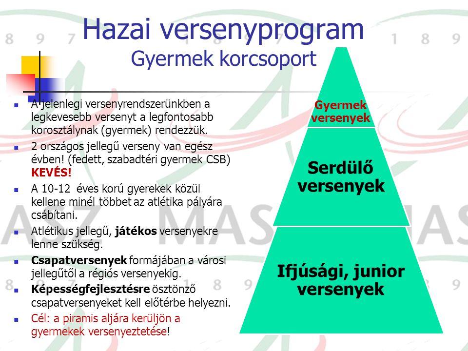 Hazai versenyprogram Gyermek korcsoport A jelenlegi versenyrendszerünkben a legkevesebb versenyt a legfontosabb korosztálynak (gyermek) rendezzük. 2 o