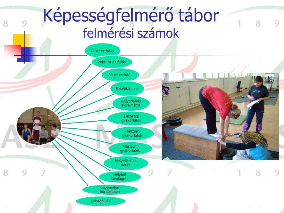 Képességfelmérő tábor felmérési számok 20 m-es futás 2000 m-es futás 30 m-es futás Fekvőtámasz Golyódobás előre-hátra Lazasági gyakorlatok Hátizom gya