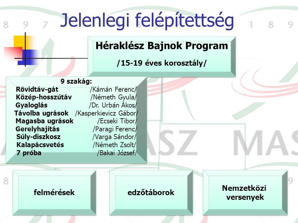 Jelenlegi felépítettség Héraklész Bajnok Program /15-19 éves korosztály/ Héraklész Bajnok Program /15-19 éves korosztály/ felmérések edzőtáborok Nemze