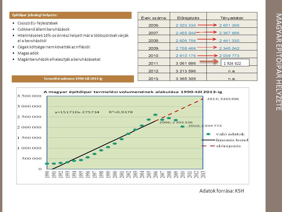 MAGYAR ÉPÍTŐIPAR HELYZETE Építőipar jelenlegi helyzete: Termelési volemen 1990-től 2013-ig Csúszó EU-fejlesztések Csökkenő állami beruházások Hitelintézetek 10%-os önrész helyett már a többszörösét várják el a beruházótól Cégek költségei nem követték az inflációt Magas adók Magánberuházók elhalasztják a beruházásaikat 1 924 622 Adatok forrása: KSH