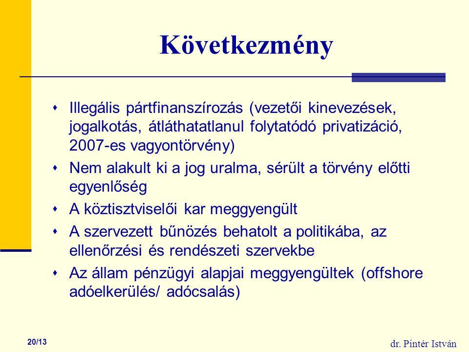 dr. Pintér István 20/13 Következmény  Illegális pártfinanszírozás (vezetői kinevezések, jogalkotás, átláthatatlanul folytatódó privatizáció, 2007-es