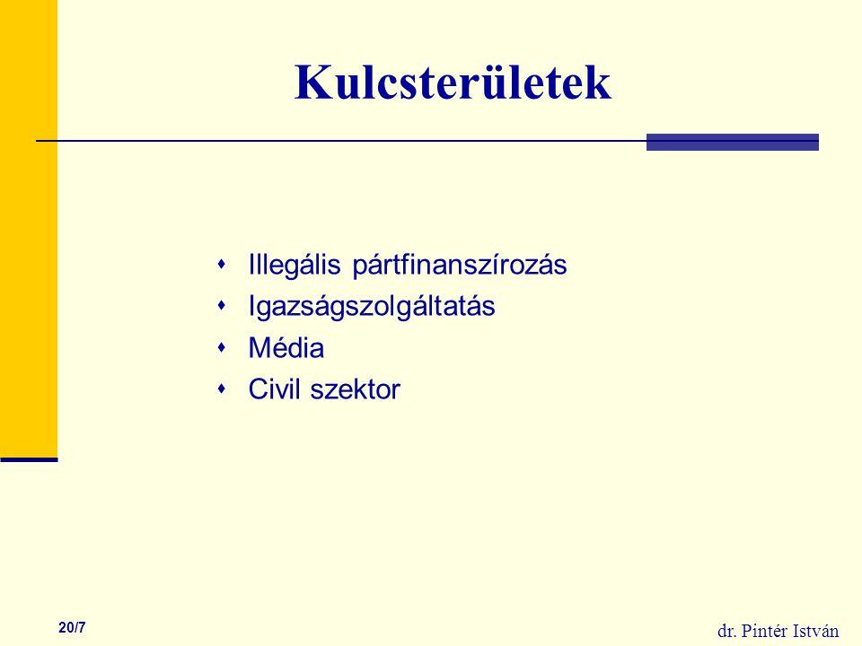 dr. Pintér István 20/7 Kulcsterületek  Illegális pártfinanszírozás  Igazságszolgáltatás  Média  Civil szektor