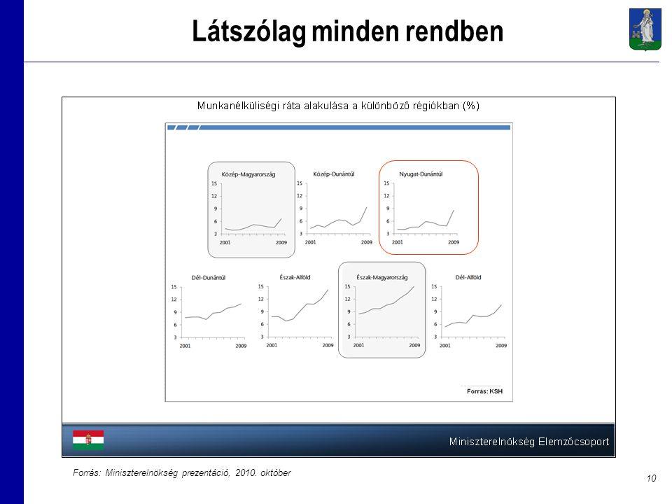 10 Látszólag minden rendben Forrás: Miniszterelnökség prezentáció, 2010. október