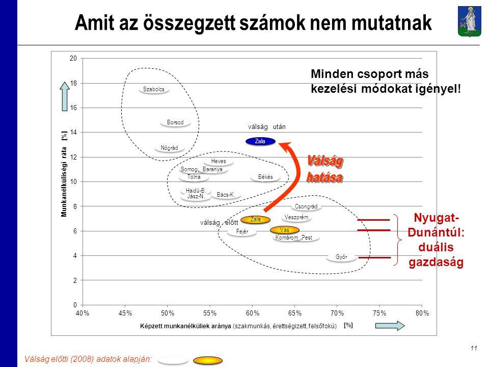 11 Amit az összegzett számok nem mutatnak Szabolcs Borsod Nógrád Győr Békés PestKomárom Fejér Veszprém Csongrád Bács-K.
