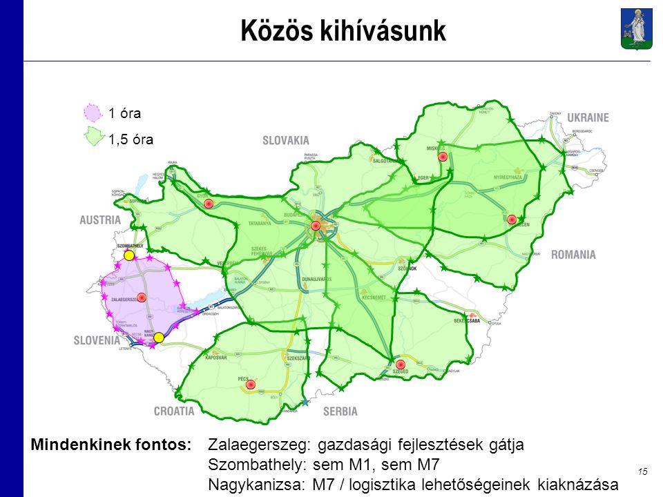 15 Közös kihívásunk 1 óra 1,5 óra Zalaegerszeg: gazdasági fejlesztések gátja Szombathely: sem M1, sem M7 Nagykanizsa: M7 / logisztika lehetőségeinek kiaknázása Mindenkinek fontos: