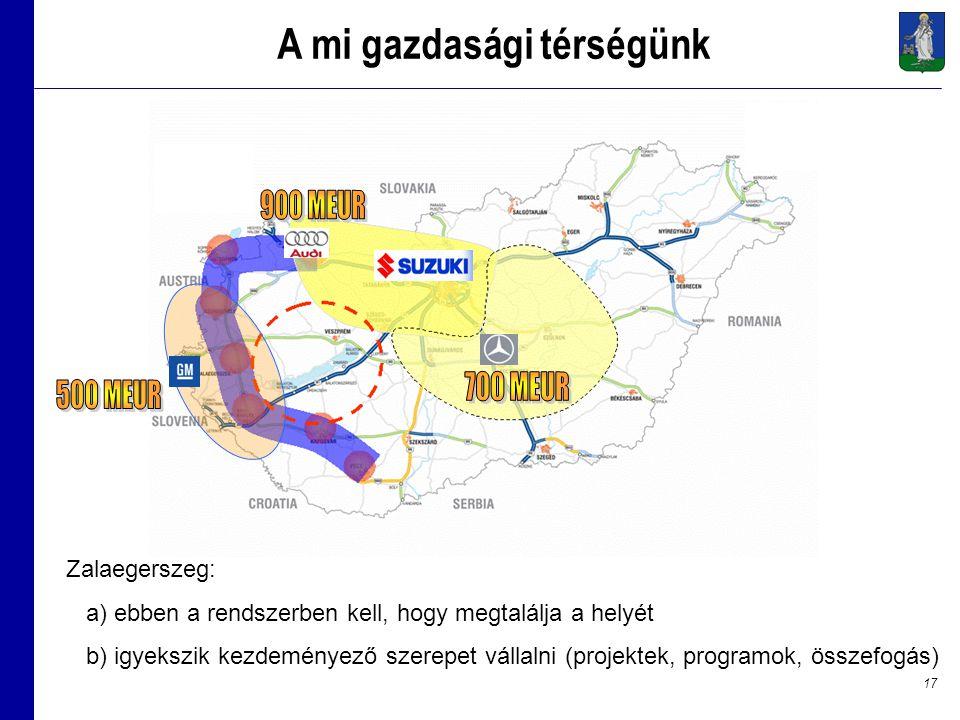 17 A mi gazdasági térségünk Zalaegerszeg: a) ebben a rendszerben kell, hogy megtalálja a helyét b) igyekszik kezdeményező szerepet vállalni (projektek, programok, összefogás)