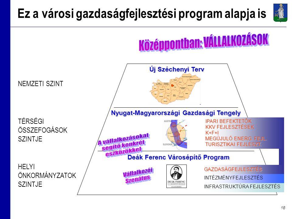 18 Ez a városi gazdaságfejlesztési program alapja is NEMZETI SZINT TÉRSÉGI ÖSSZEFOGÁSOK SZINTJE HELYI ÖNKORMÁNYZATOK SZINTJE Új Széchenyi Terv Nyugat-Magyarországi Gazdasági Tengely Deák Ferenc Városépítő Program Deák Ferenc Városépítő Program GAZDASÁGFEJLESZTÉS INTÉZMÉNYFEJLESZTÉS INFRASTRUKTÚRA FEJLESZTÉS IPARI BEFEKTETŐK IPARI BEFEKTETŐK KKV FEJLESZTÉSEK KKV FEJLESZTÉSEK K+F+I K+F+I MEGÚJULÓ ENERG.