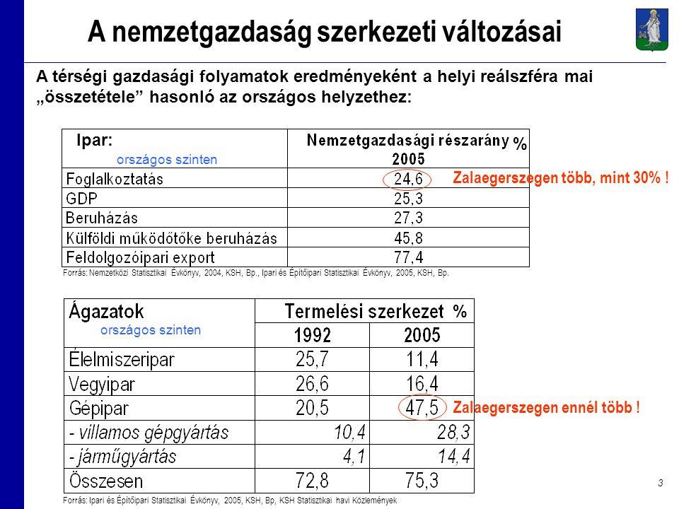 3 Forrás: Nemzetközi Statisztikai Évkönyv, 2004, KSH, Bp., Ipari és Építőipari Statisztikai Évkönyv, 2005, KSH, Bp.