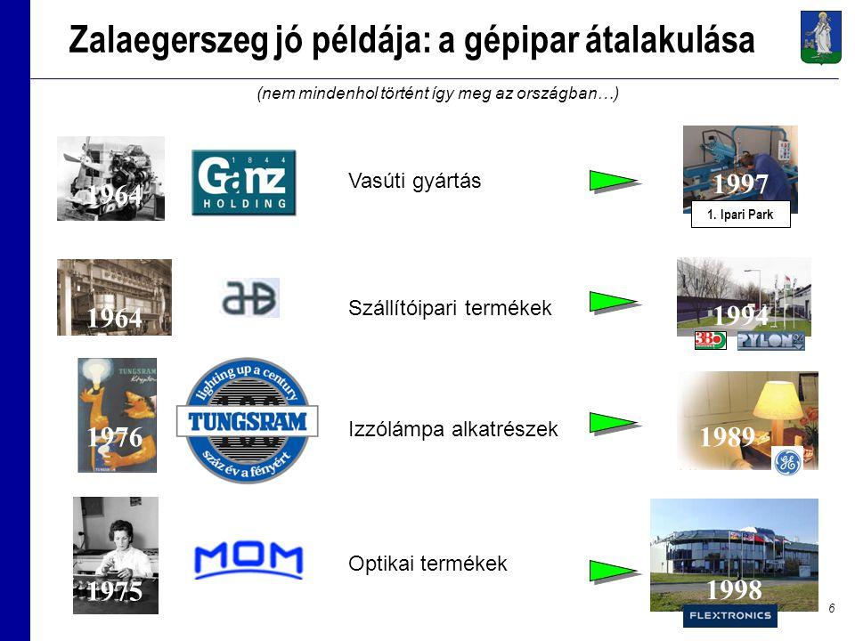 6 Zalaegerszeg jó példája: a gépipar átalakulása 1975 1964 1976 Vasúti gyártás Szállítóipari termékek Izzólámpa alkatrészek Optikai termékek 1998 1994 1997 1989 1.