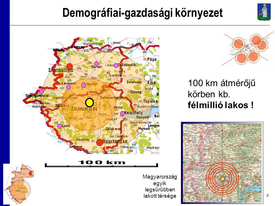 9 Demográfiai-gazdasági környezet 100 km átmérőjű körben kb.