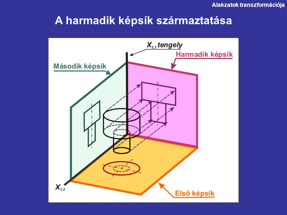 Alakzatok transzformációja 2. Az x 4,5 tengely felvétele (célszerűen, tetszőlegesen)