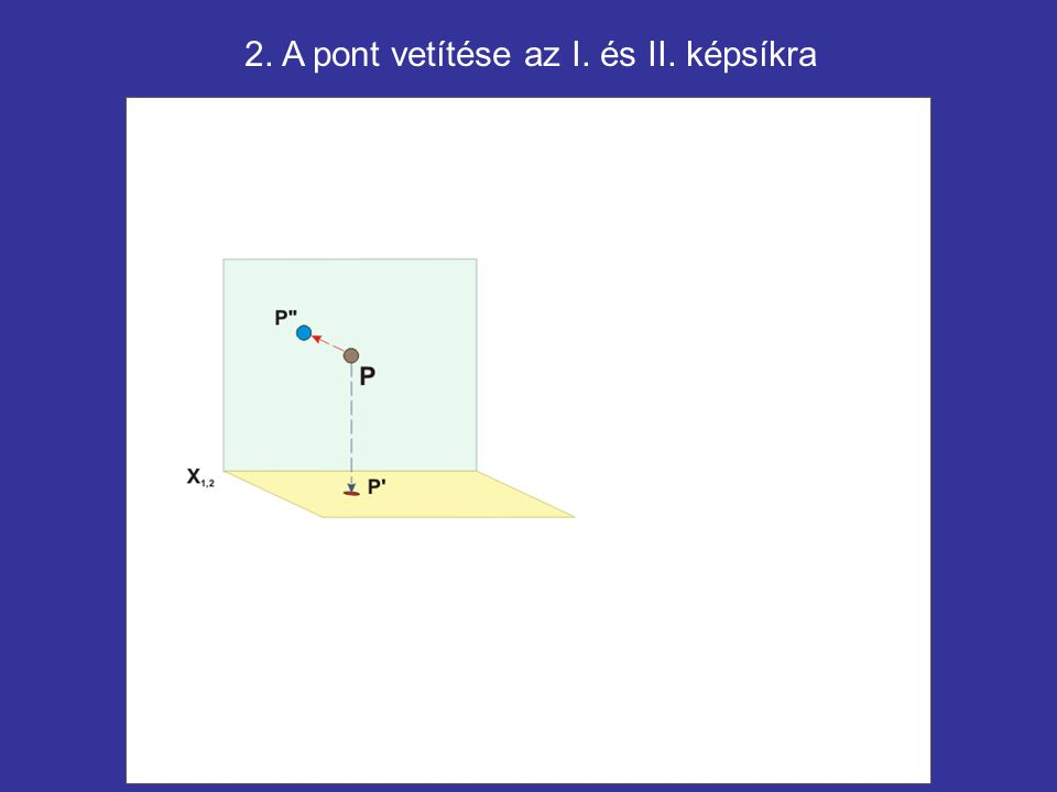 2. A pont vetítése az I. és II. képsíkra