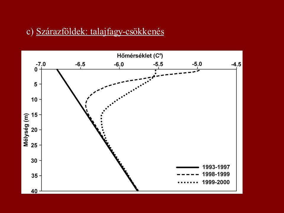 c) Szárazföldek: talajfagy-csökkenés