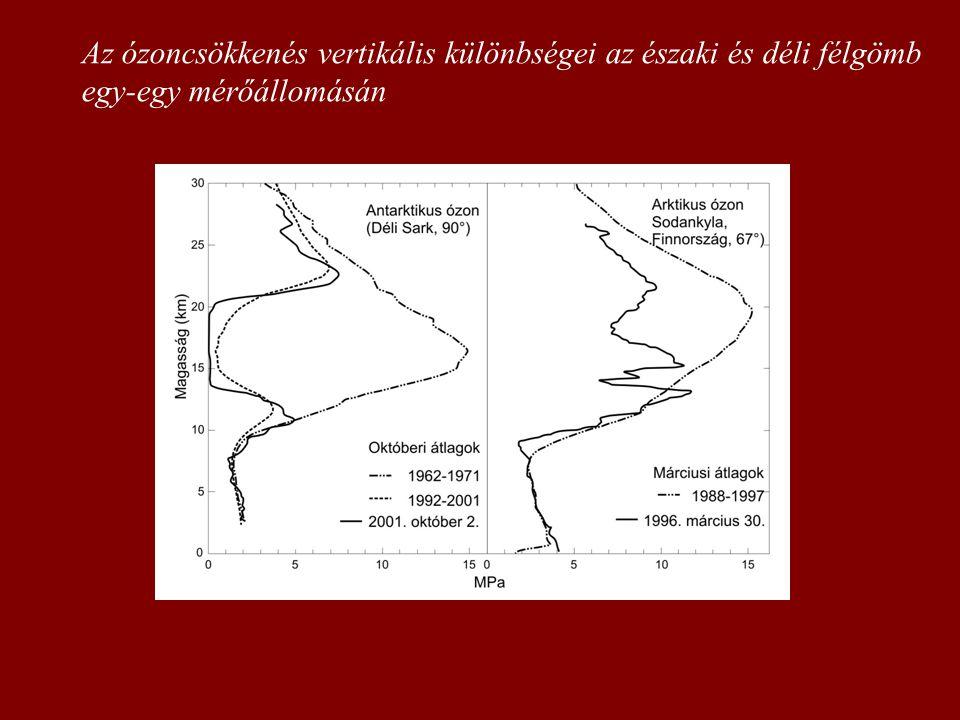Az ózoncsökkenés vertikális különbségei az északi és déli félgömb egy-egy mérőállomásán