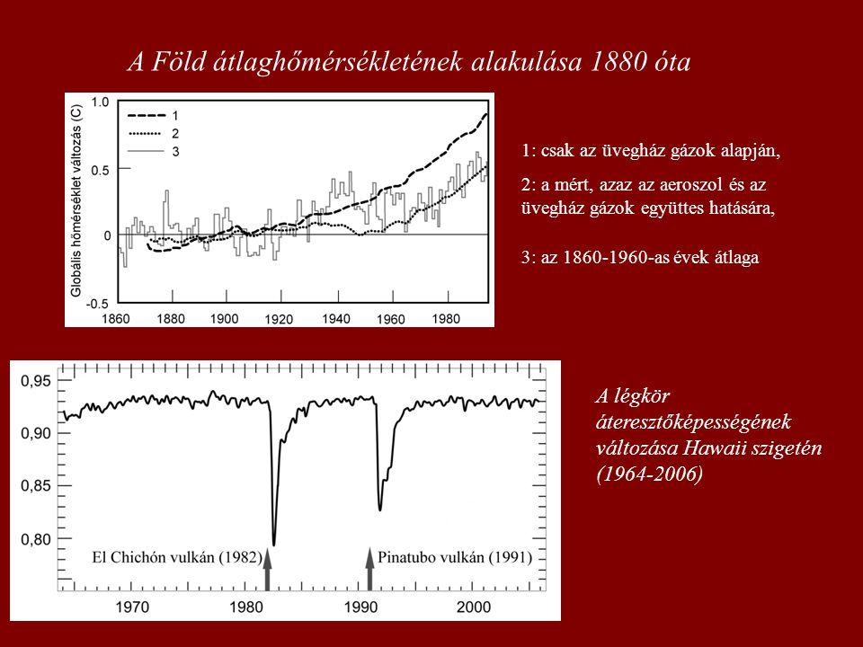 A Föld átlaghőmérsékletének alakulása 1880 óta 1: csak az üvegház gázok alapján, 2: a mért, azaz az aeroszol és az üvegház gázok együttes hatására, 3: az 1860-1960-as évek átlaga A légkör áteresztőképességének változása Hawaii szigetén (1964-2006)