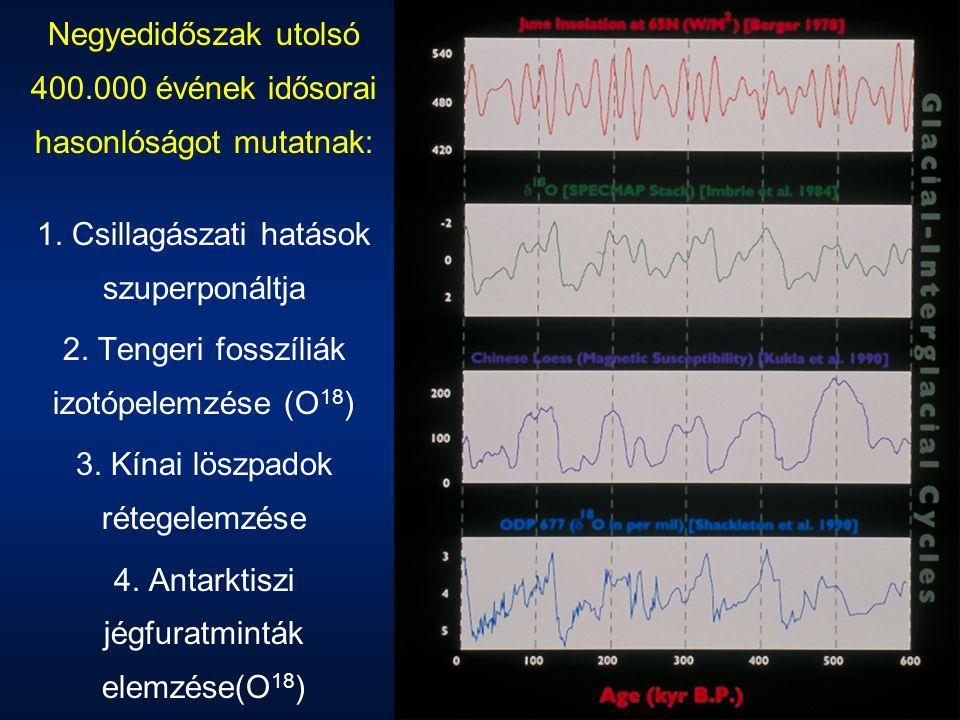 Negyedidőszak utolsó 400.000 évének idősorai hasonlóságot mutatnak: 1. Csillagászati hatások szuperponáltja 2. Tengeri fosszíliák izotópelemzése (O 18
