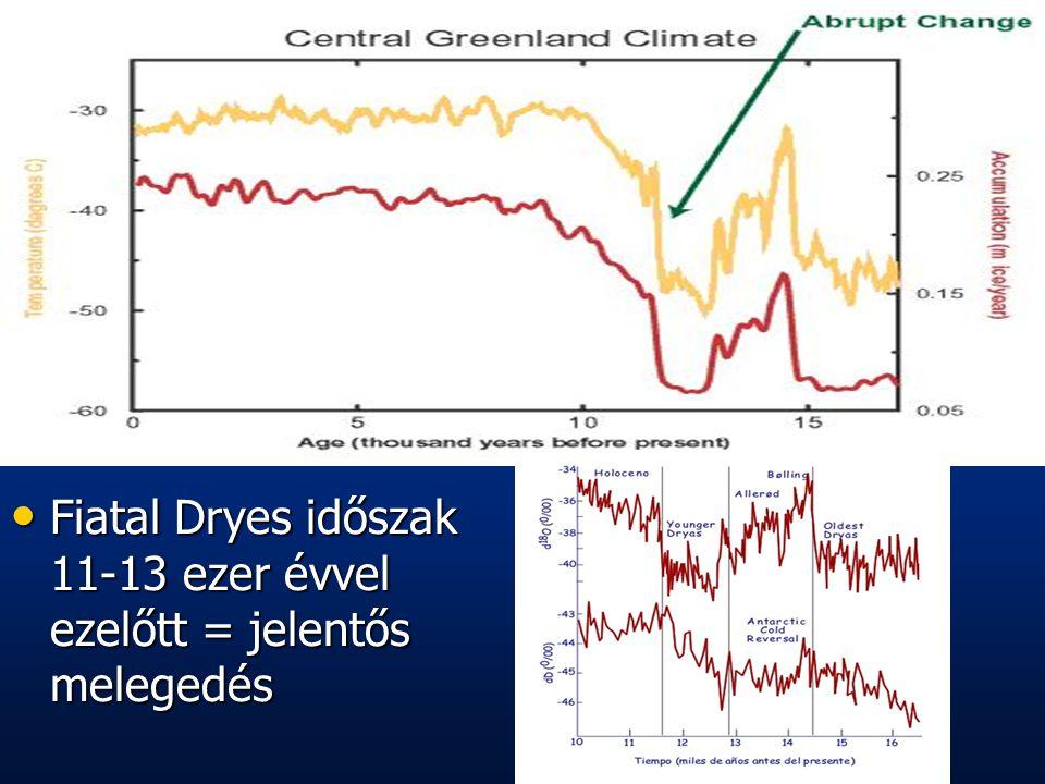 Fiatal Dryes időszak 11-13 ezer évvel ezelőtt = jelentős melegedés Fiatal Dryes időszak 11-13 ezer évvel ezelőtt = jelentős melegedés
