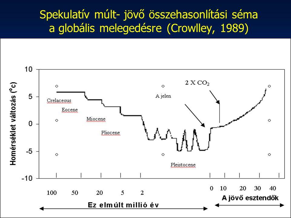 Spekulatív múlt- jövő összehasonlítási séma a globális melegedésre (Crowlley, 1989)