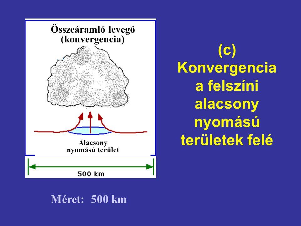 (c) Konvergencia a felszíni alacsony nyomású területek felé Méret: 500 km Összeáramló levegő (konvergencia) Alacsony nyomású terület