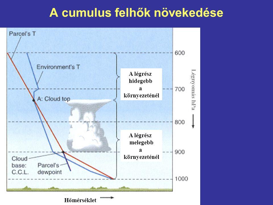 A cumulus felhők növekedése Hőmérséklet Légnyomás hPa A légrész hidegebb a környezeténél A légrész melegebb a környezeténél