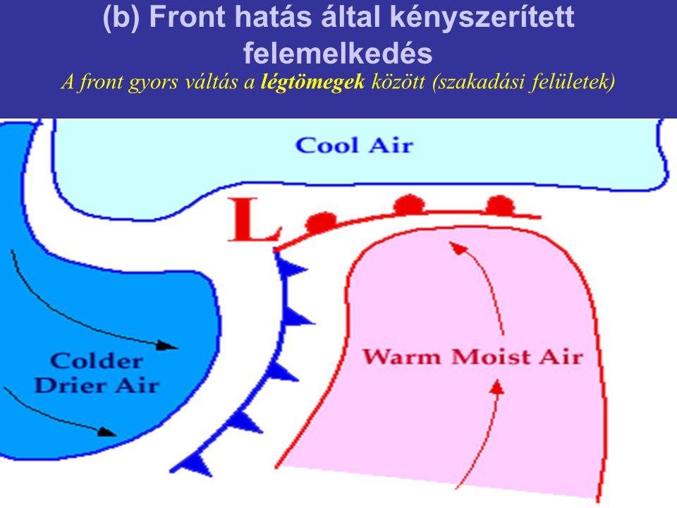(b) Front hatás által kényszerített felemelkedés A front gyors váltás a légtömegek között (szakadási felületek)
