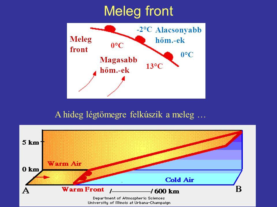Meleg front A hideg légtömegre felkúszik a meleg … -2°C 0°C 13°C 10°C Meleg front Magasabb hőm.-ek Alacsonyabb hőm.-ek