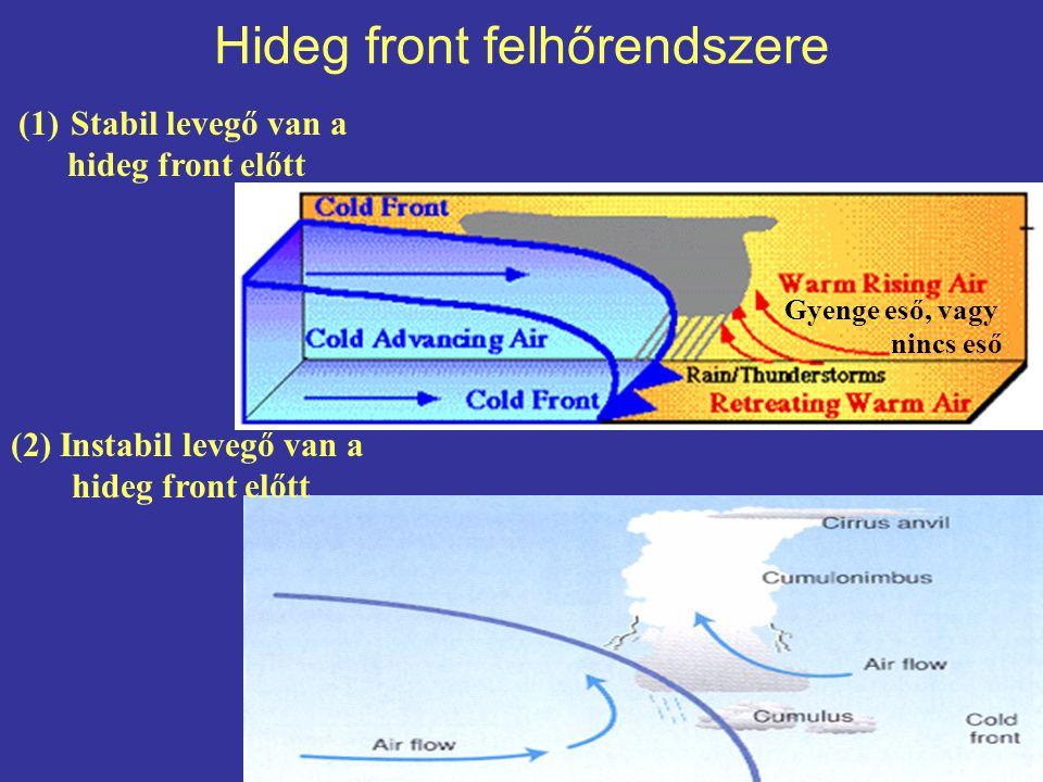 Hideg front felhőrendszere Gyenge eső, vagy nincs eső (1)Stabil levegő van a hideg front előtt (2) Instabil levegő van a hideg front előtt