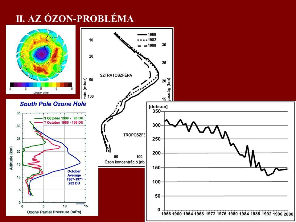 II. AZ ÓZON-PROBLÉMA