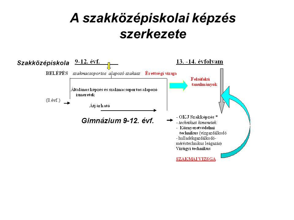 A szakközépiskolai képzés szerkezete Gimnázium 9-12. évf. Szakközépiskola