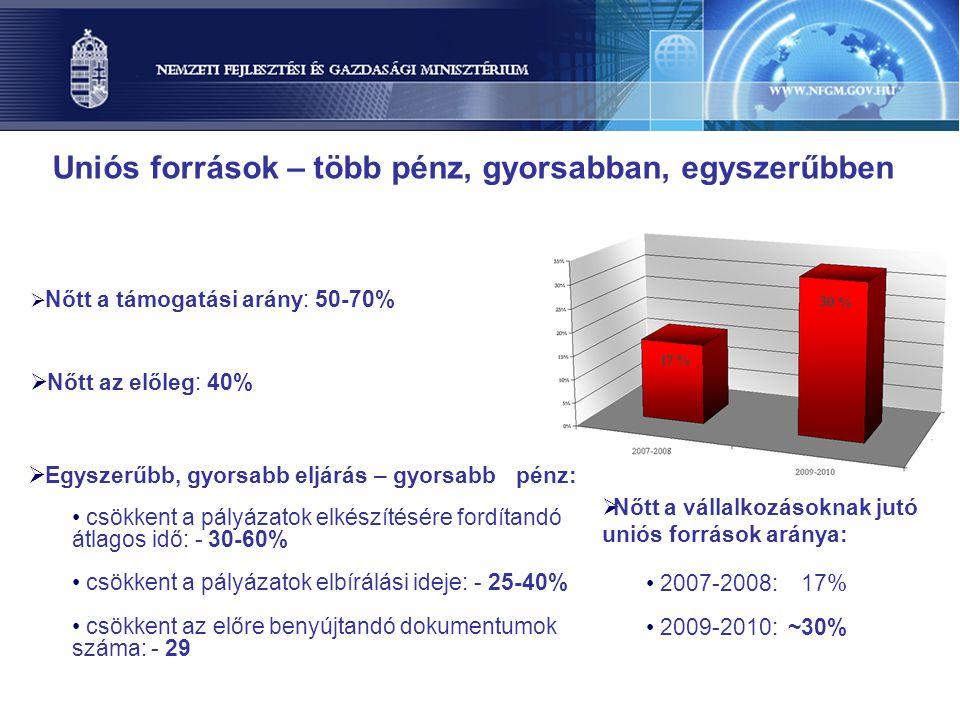 A fejlődés motorjai — a kiemelt jelentőségű gazdasági ágazatok Járműipar Logisztika Gyógyszeripar Infokommunikáció (IKT)