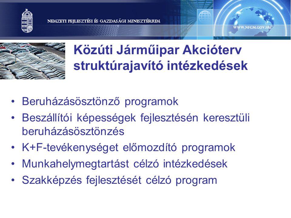 Közúti Járműipar Akcióterv struktúrajavító intézkedések Beruházásösztönző programok Beszállítói képességek fejlesztésén keresztüli beruházásösztönzés K+F-tevékenységet előmozdító programok Munkahelymegtartást célzó intézkedések Szakképzés fejlesztését célzó program