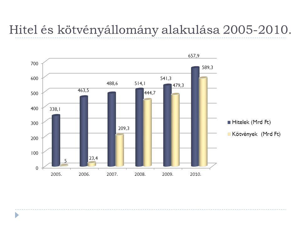Hitel és kötvényállomány alakulása 2005-2010.