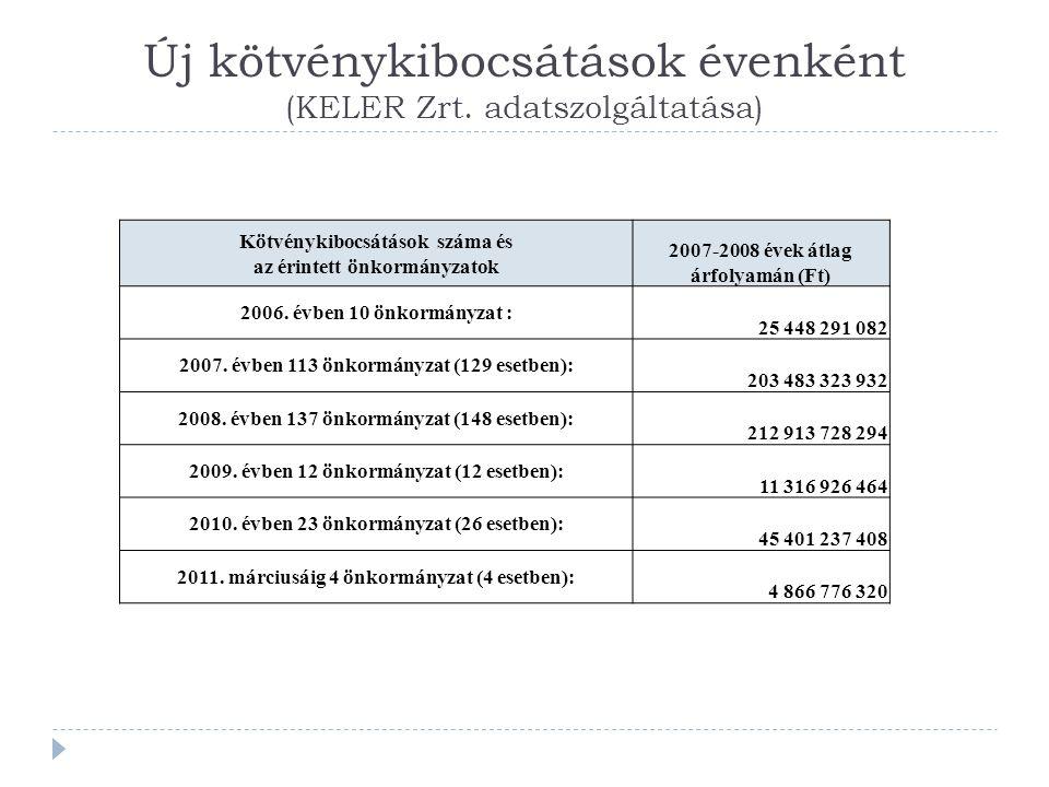 Új kötvénykibocsátások évenként (KELER Zrt.