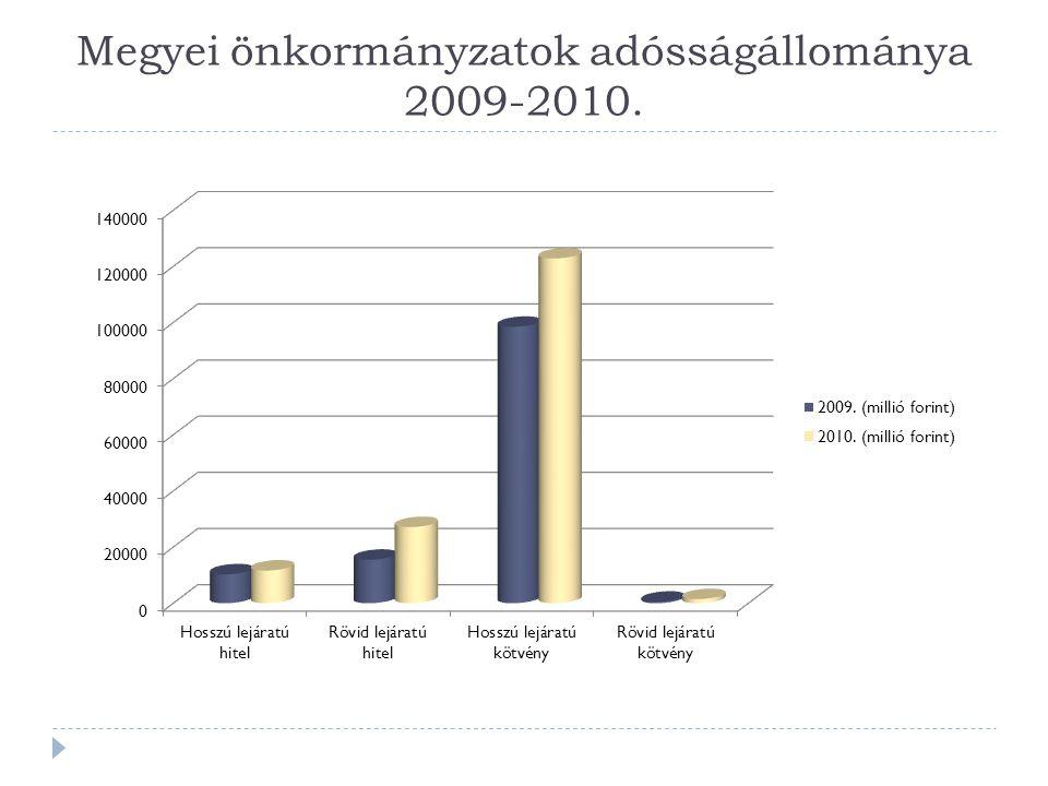Megyei önkormányzatok adósságállománya 2009-2010.